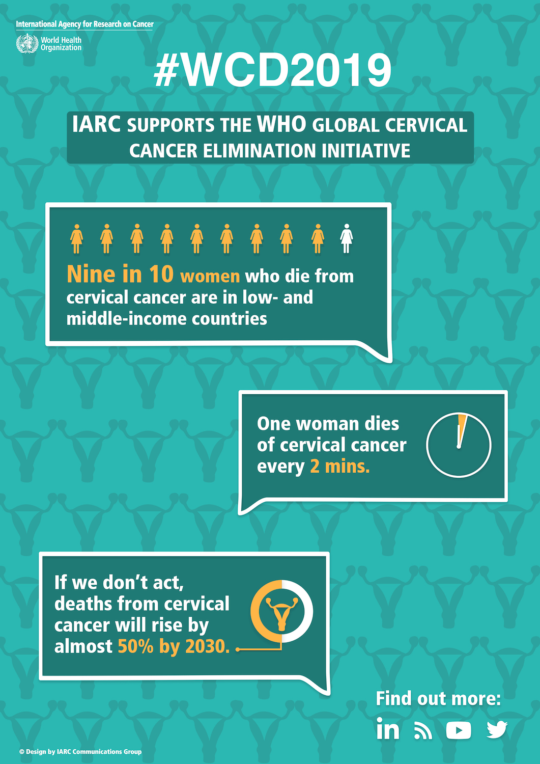 World Cancer Day 2019 Donate now – IARC